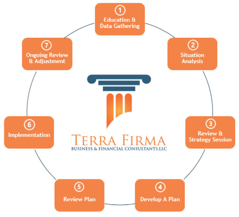 diagram showing various plans and strategies terra firma uses for tax planning strategies